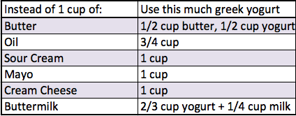 greek yogurt substitutions