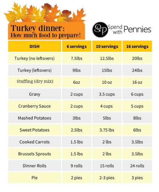 Turkey Dinner Preparation Guide