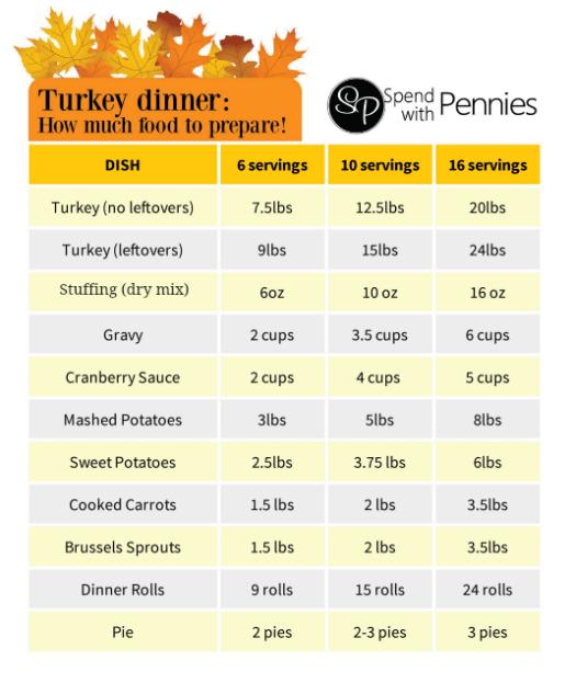 Turkey Dinner Preparation Guide